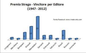 strega2012