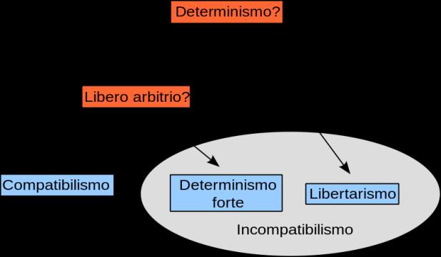 800px-TassonomiaLiberoArbitrio_svg