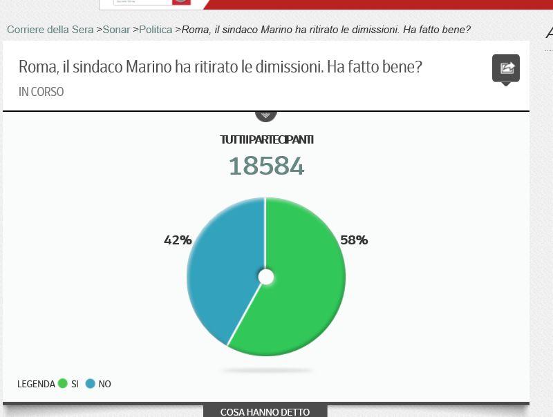 """Screenshot dal sondaggio """"in corso"""" del Corriere renziano."""