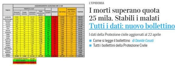 corriere spread